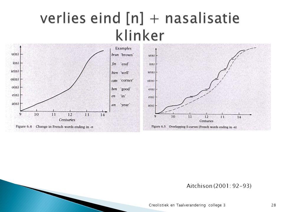verlies eind [n] + nasalisatie klinker